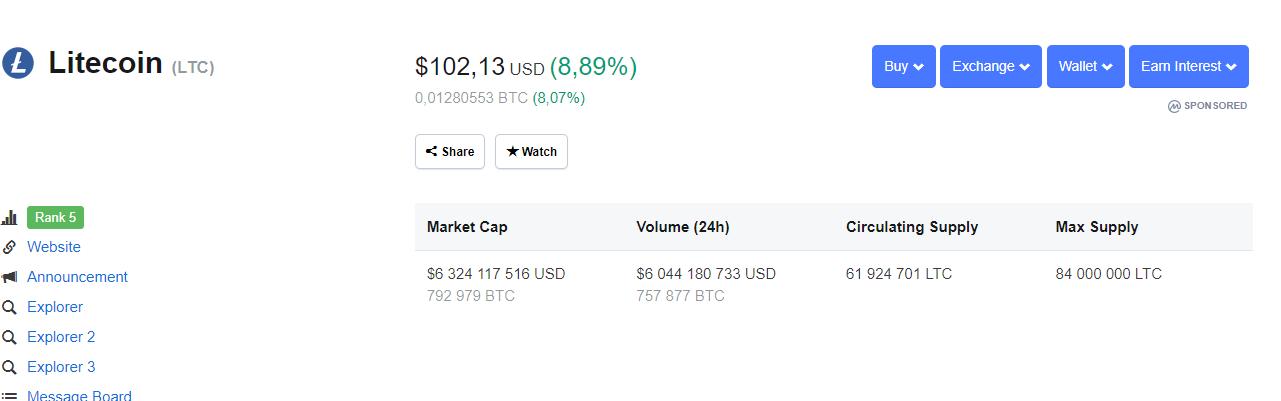 Litecoin (LTC) Price Skyrockets Almost 10%, 2019 Halving