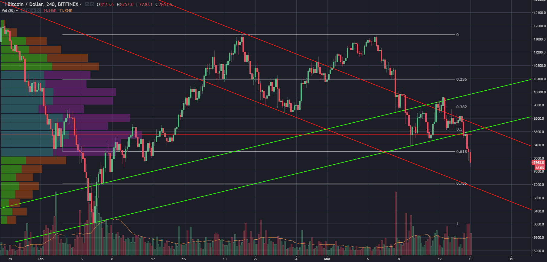 Cryptocurrencies Price Analysis_1