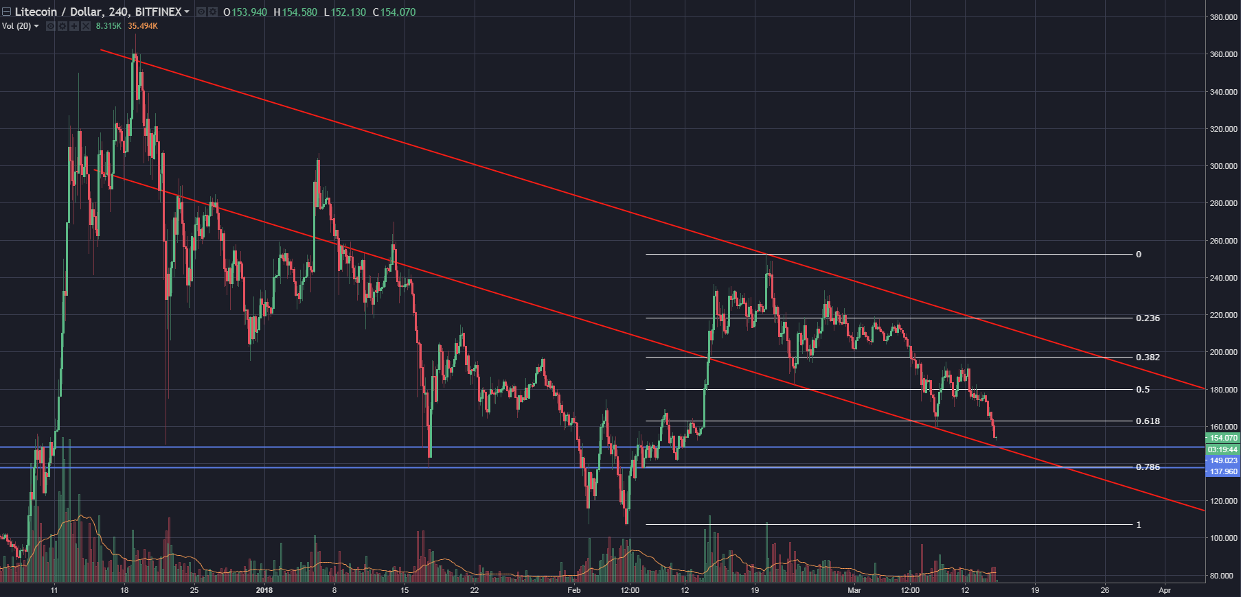 Cryptocurrencies Price Analysis_2