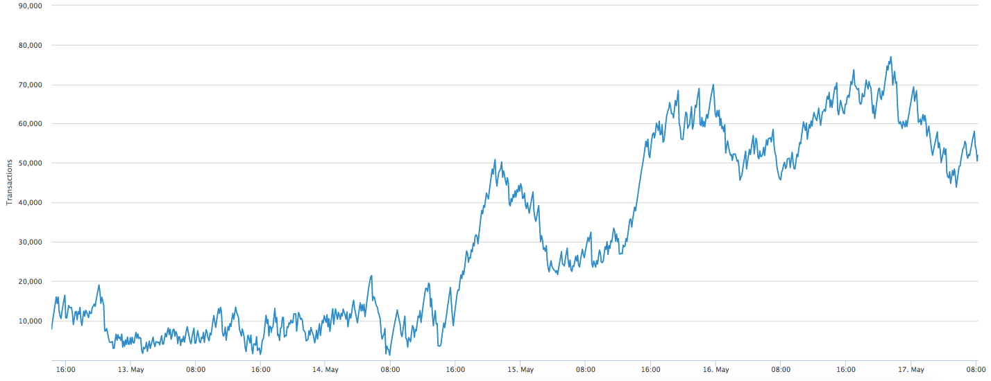 BTC, ETH, XRP Price Prediction — The Necessary Correction