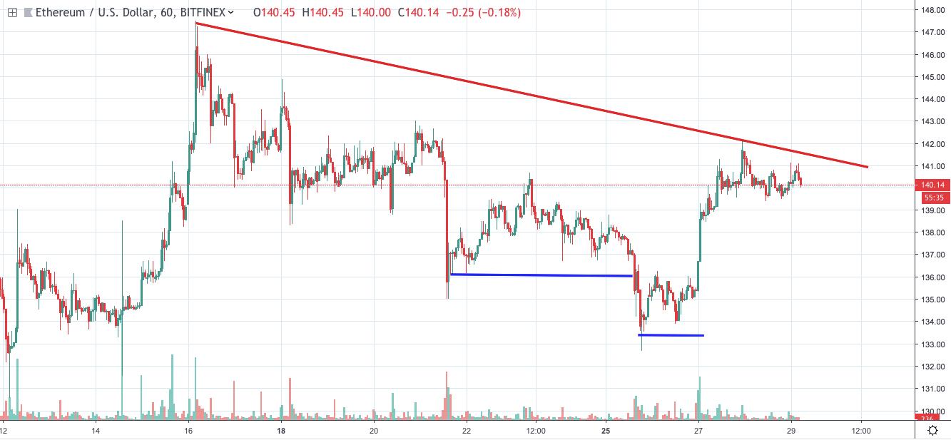 Bitcoin Buy Or Sell Opinion Ripple Market Prediction – Vigesima