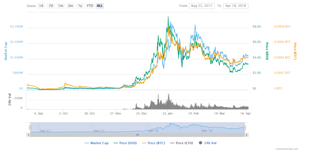 VeChain Price Analysis 2019-20-25 — How Much Might VET Cost?