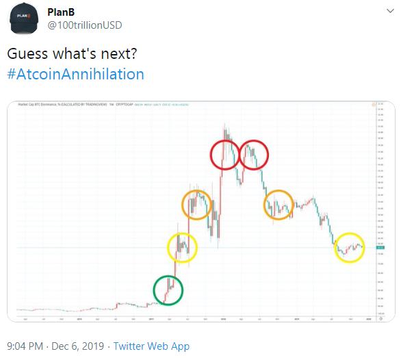 Bitcoin Dominance Historical Chart