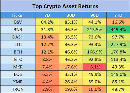 Top Crypto Assets Returns