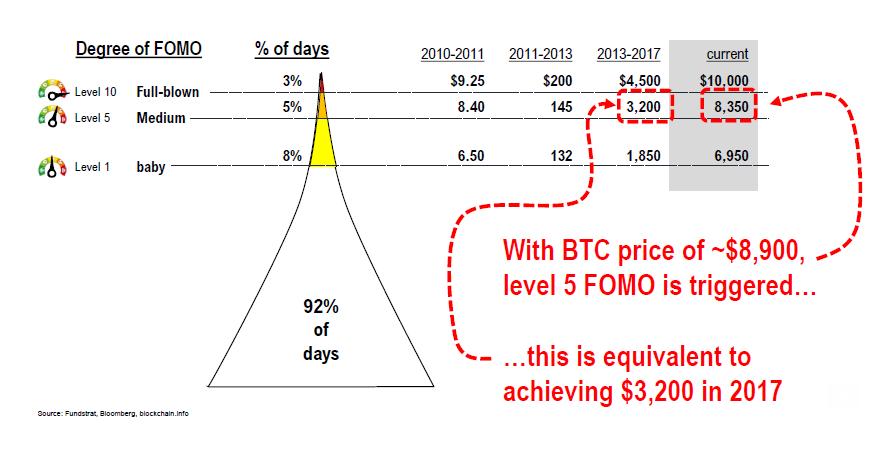 The degrees of Bitcoin FOMO