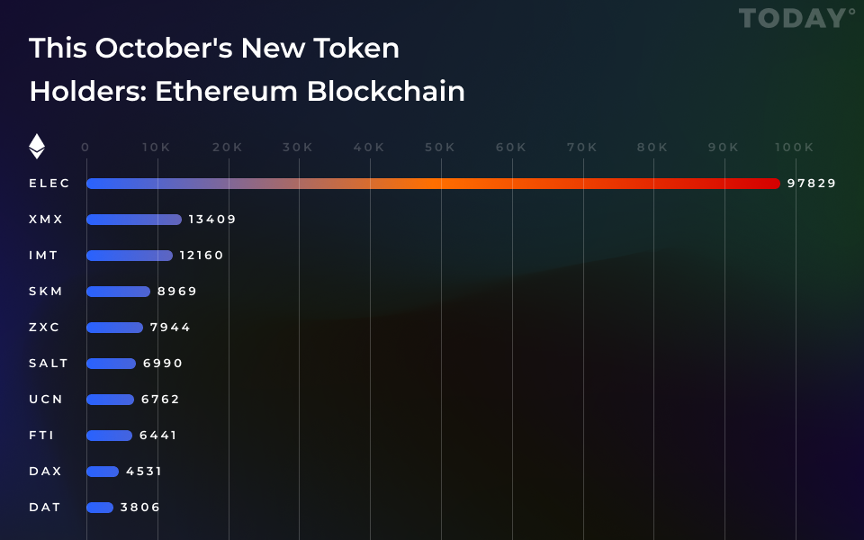 This October's New Token Holders