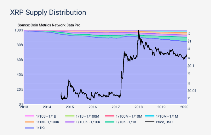 [Image: XRP%20Supply_0.png]