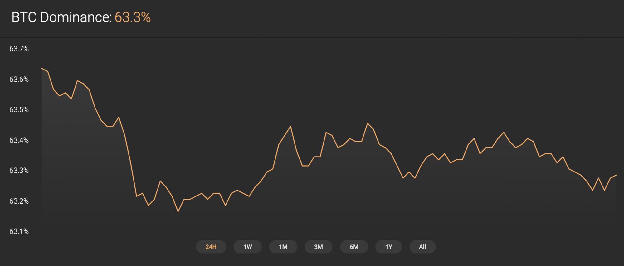 BTC dominance rate