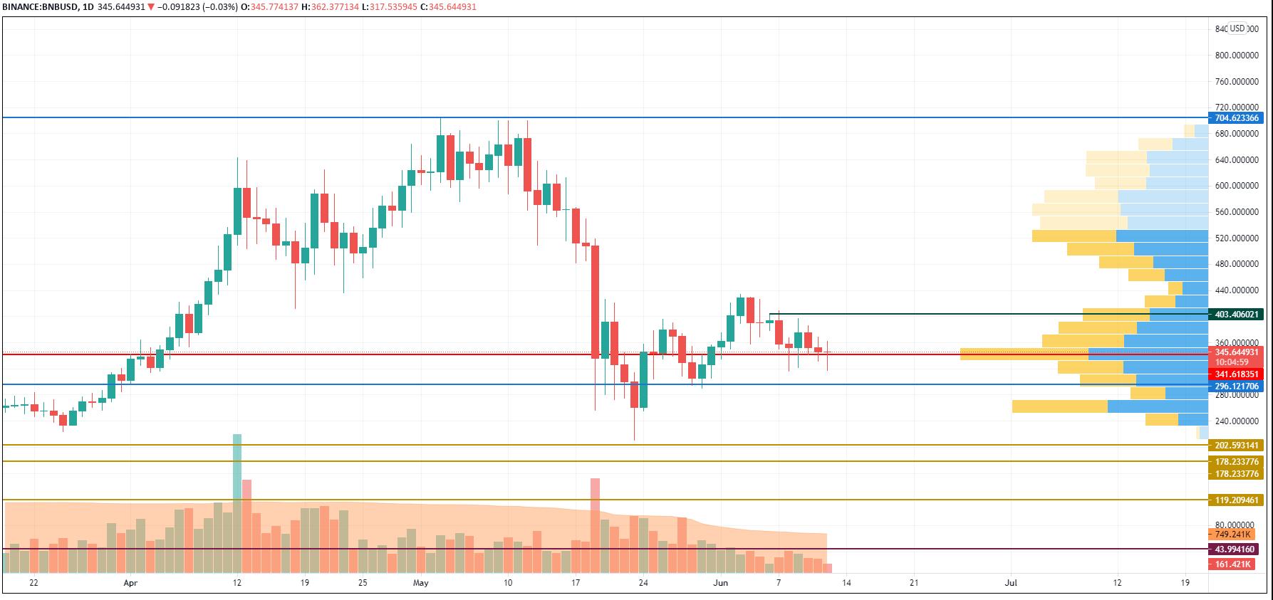 TradingView tarafından BNB/USD grafiği