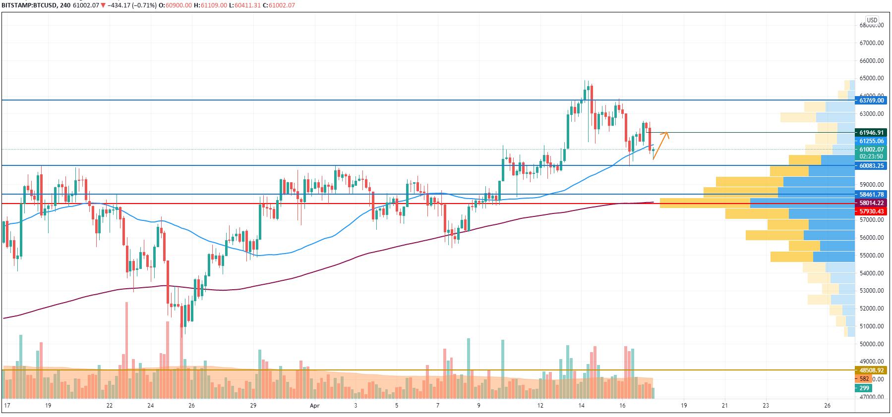TradingViewによるBTC / USDチャート