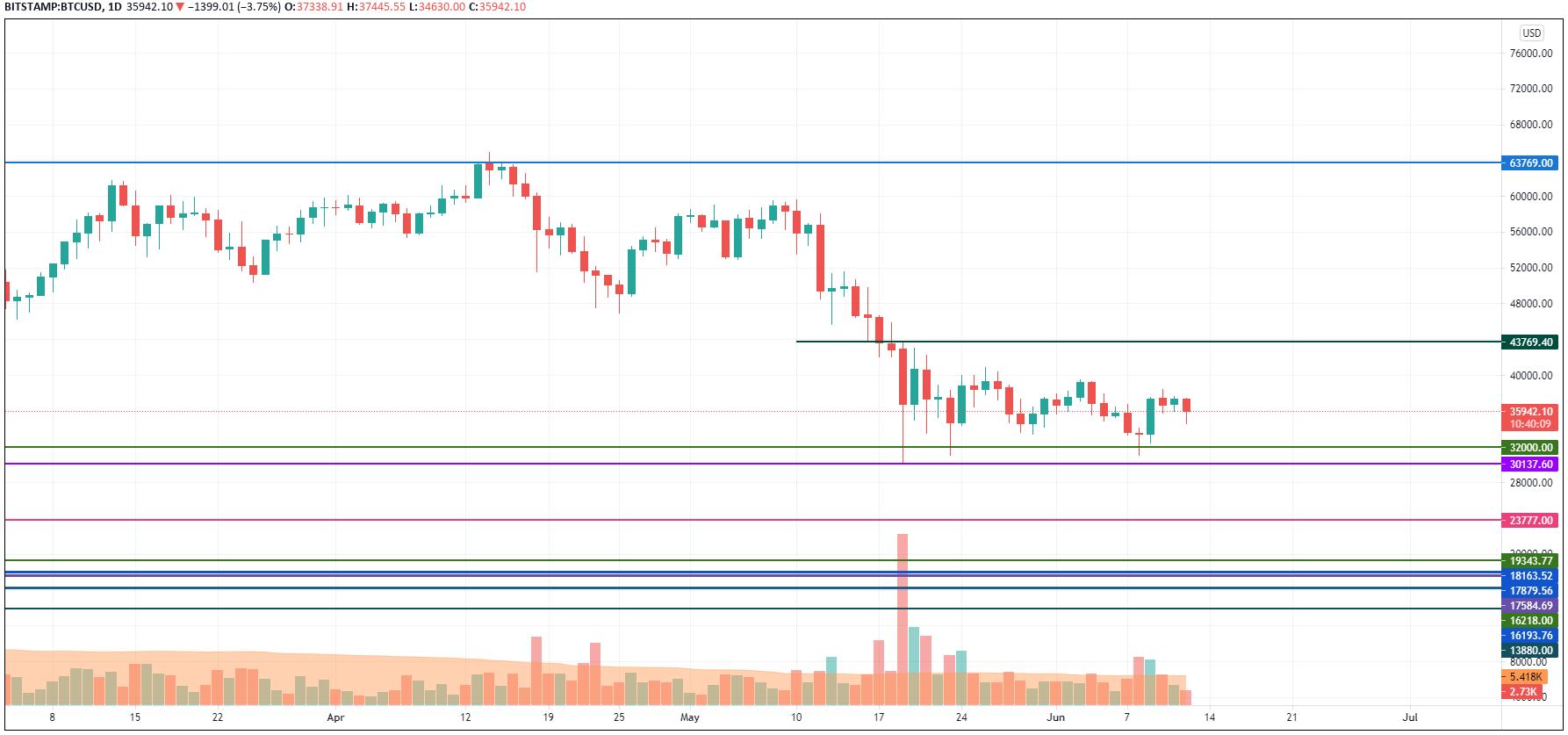 TradingView tarafından BTC/USD grafiği