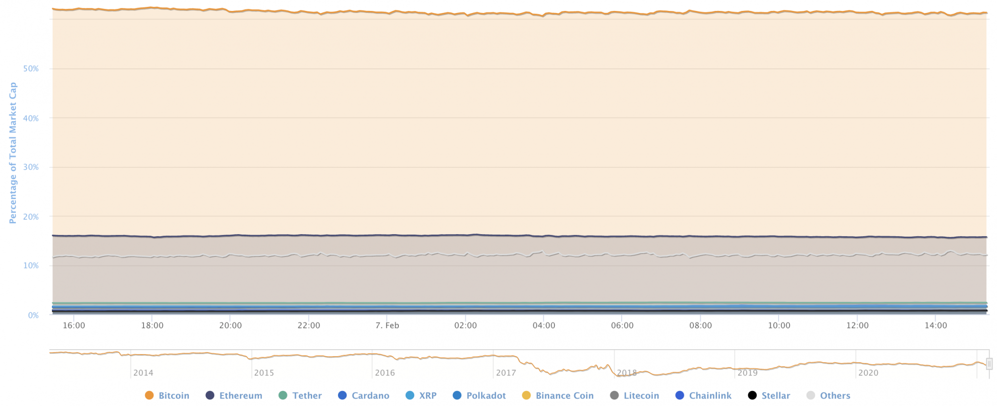 BTC's market share