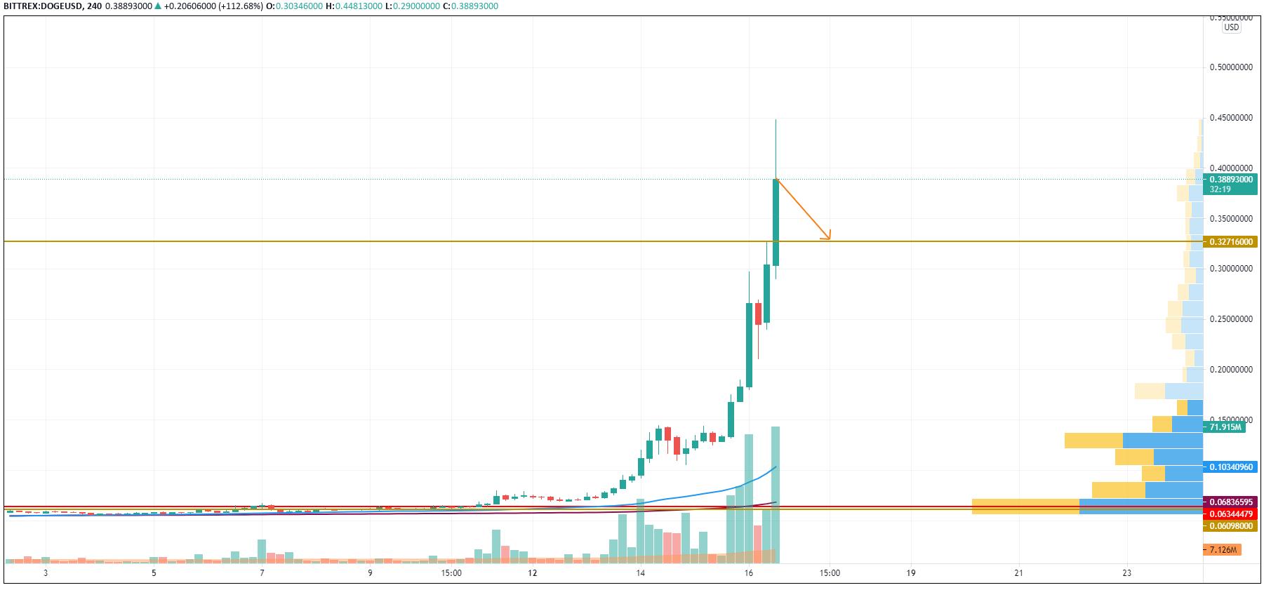 TradingViewによるDOGE / USDチャート