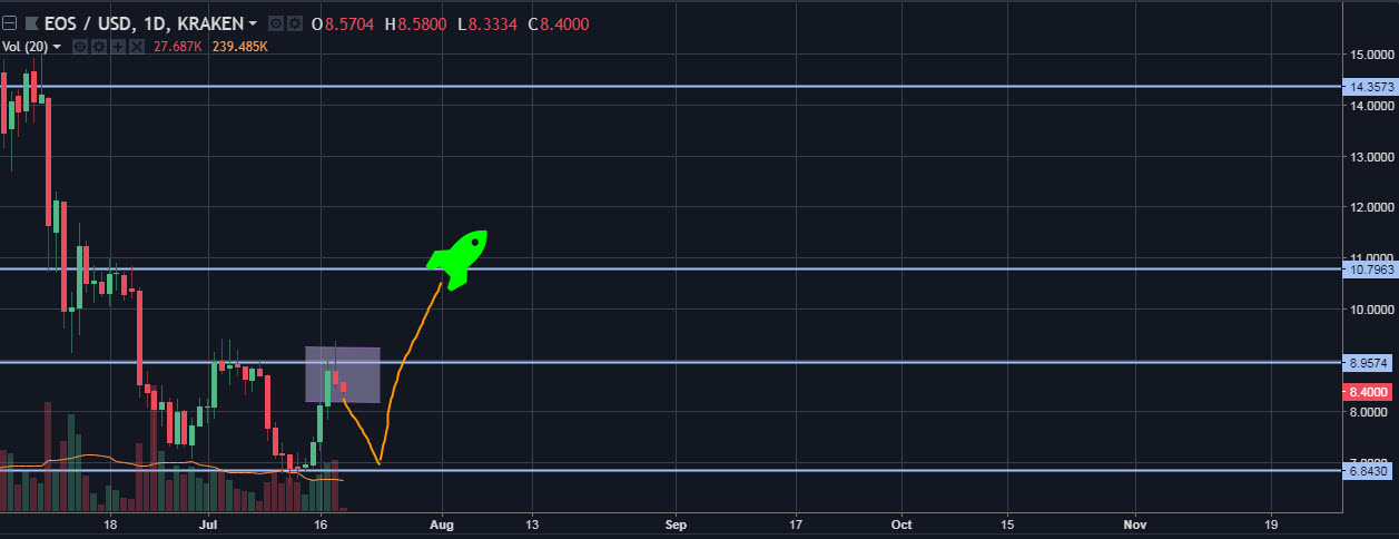 EOS/USD daily chart