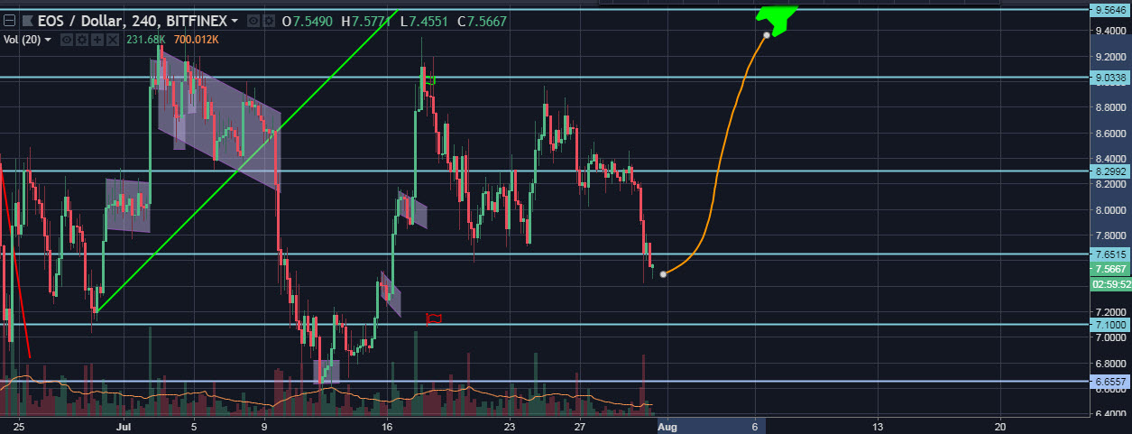 EOS/USD 4H chart