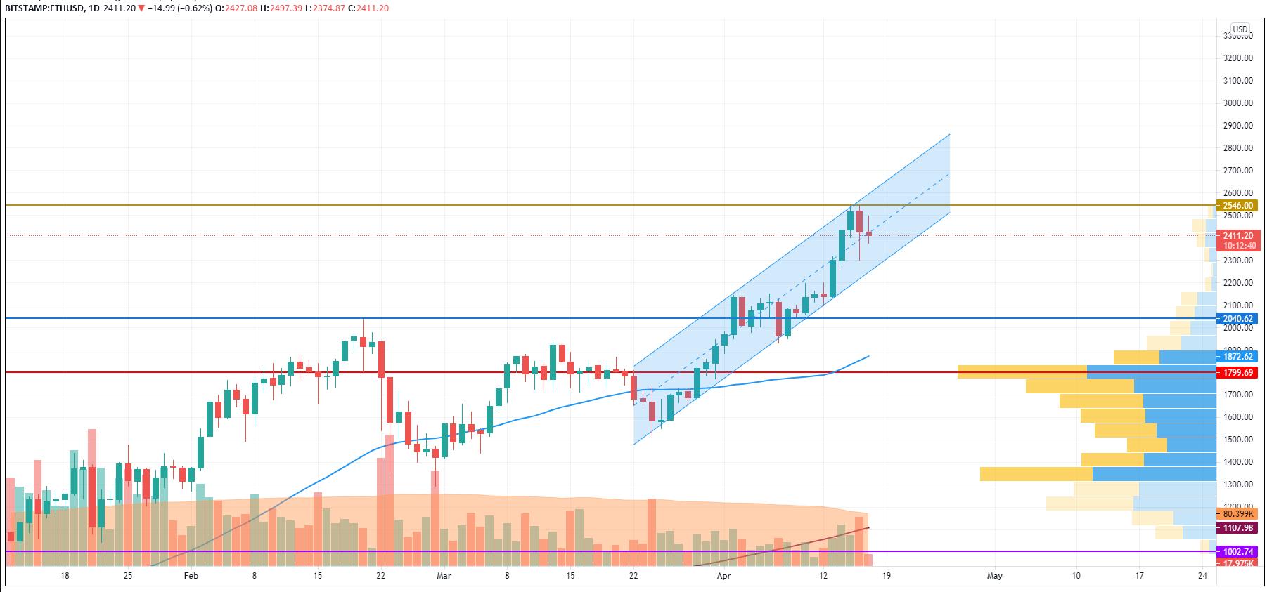 TradingViewによるETH / USDチャート