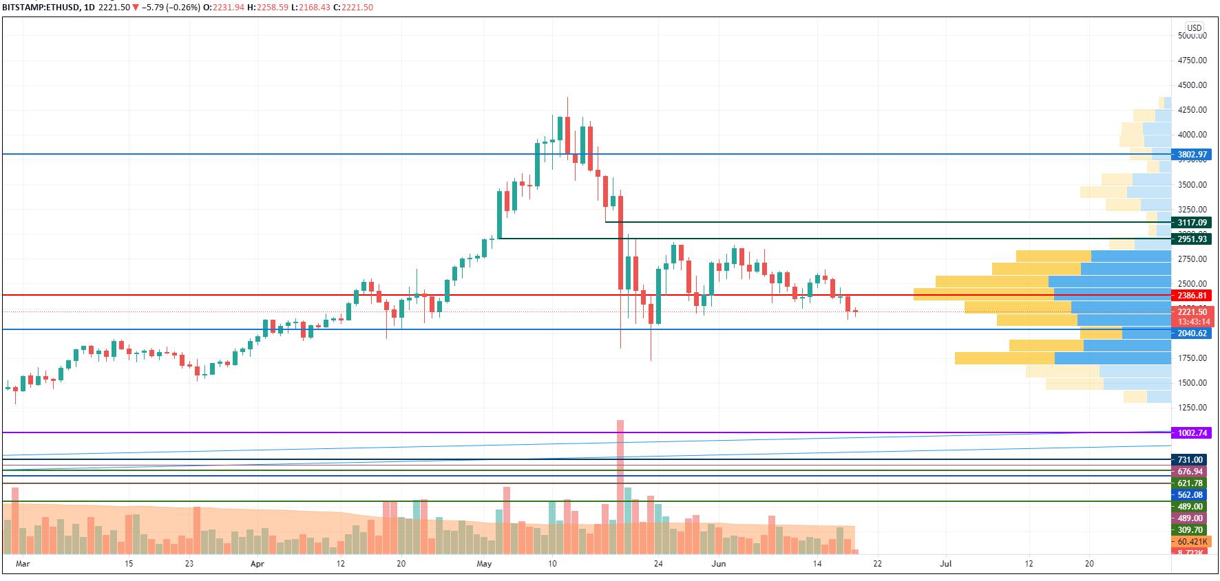 График ETH / USD от TradingView