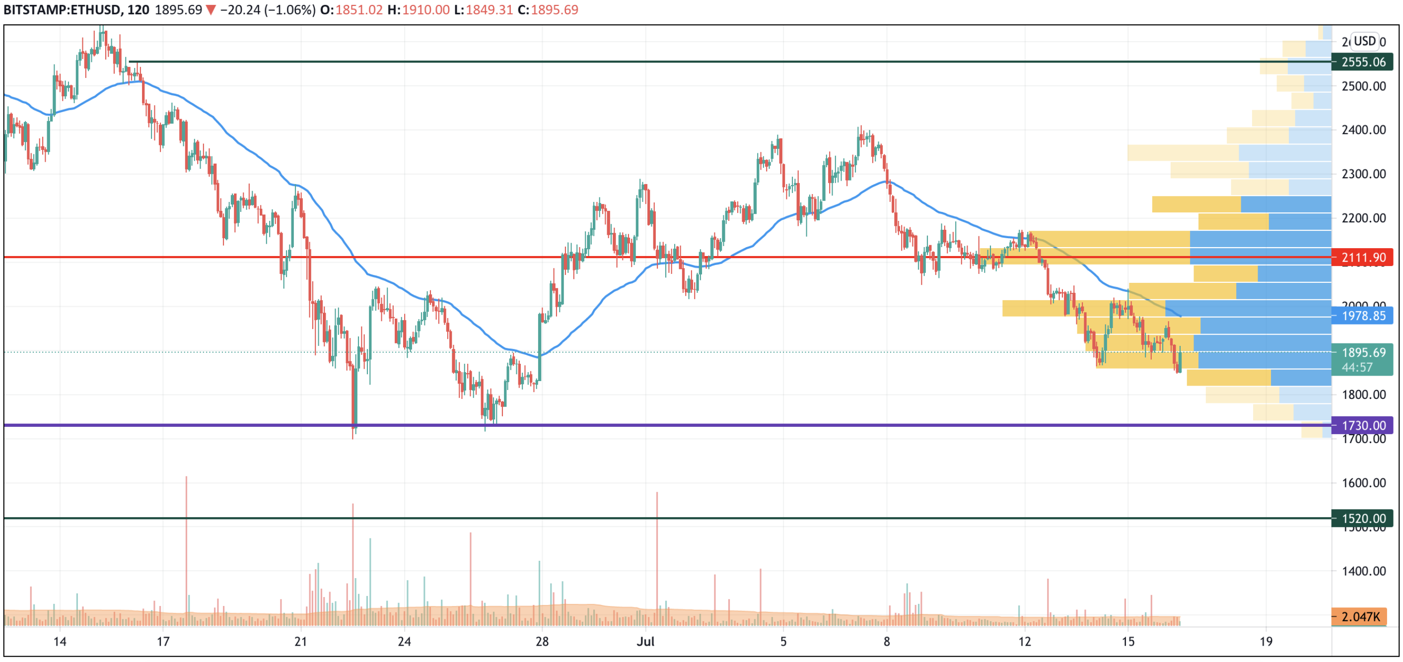 ETH/USD chart by TradingView