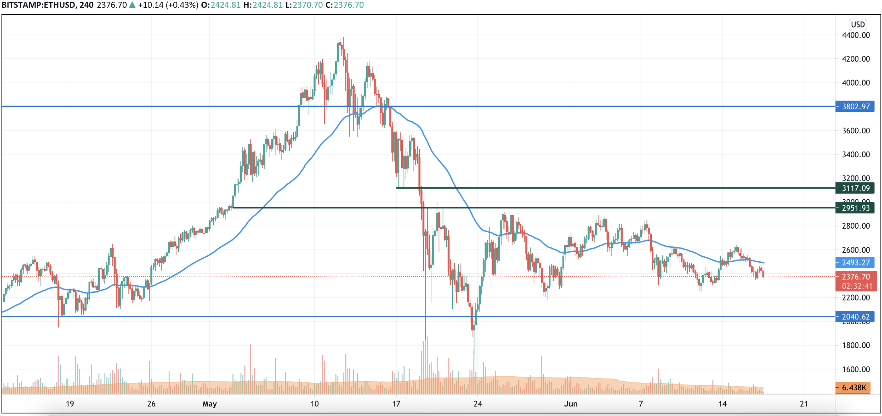 TradingView tarafından ETH/USD grafiği