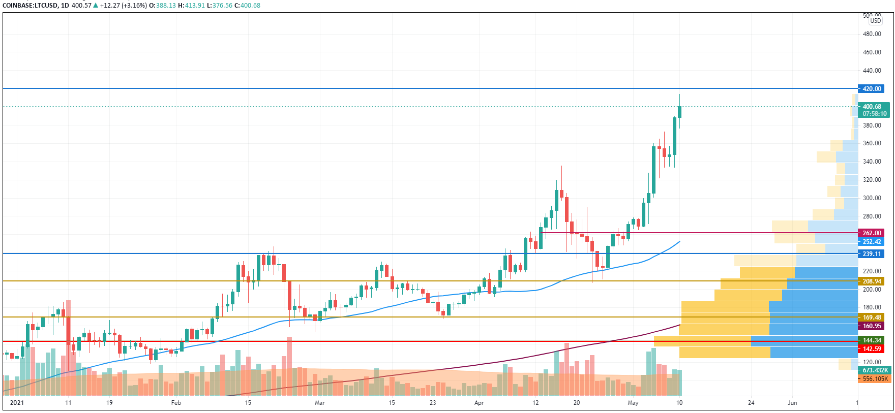 LTC/USD chart by TradingView