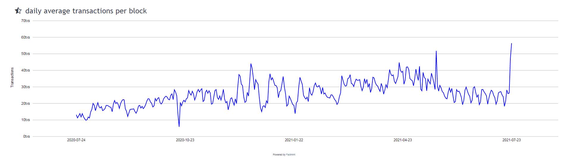 Monero Average Transactions