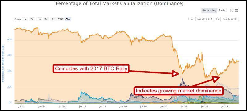 Bitcoin Price Prediction 2018, Bitcoin Price Prediction 2017, Predictions for Bitcoin