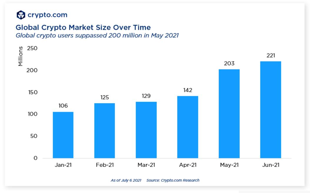 2021'deki büyüme oranı