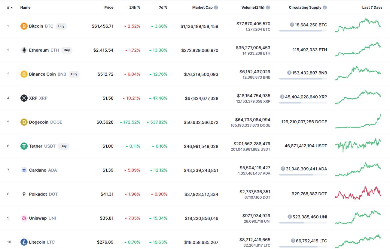 CoinMarketCapによるトップ10コイン