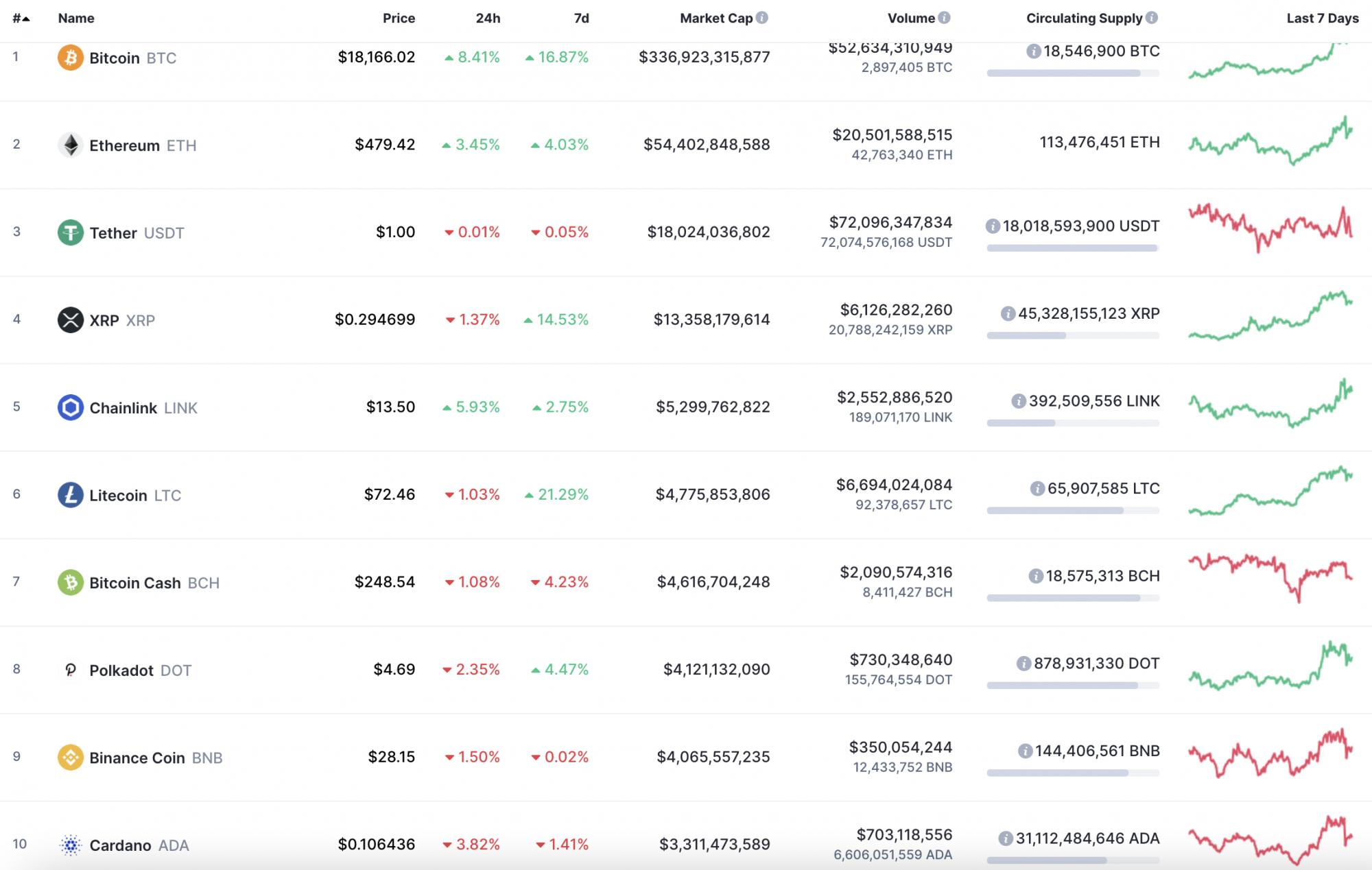 Coinmarketcap bitcoin