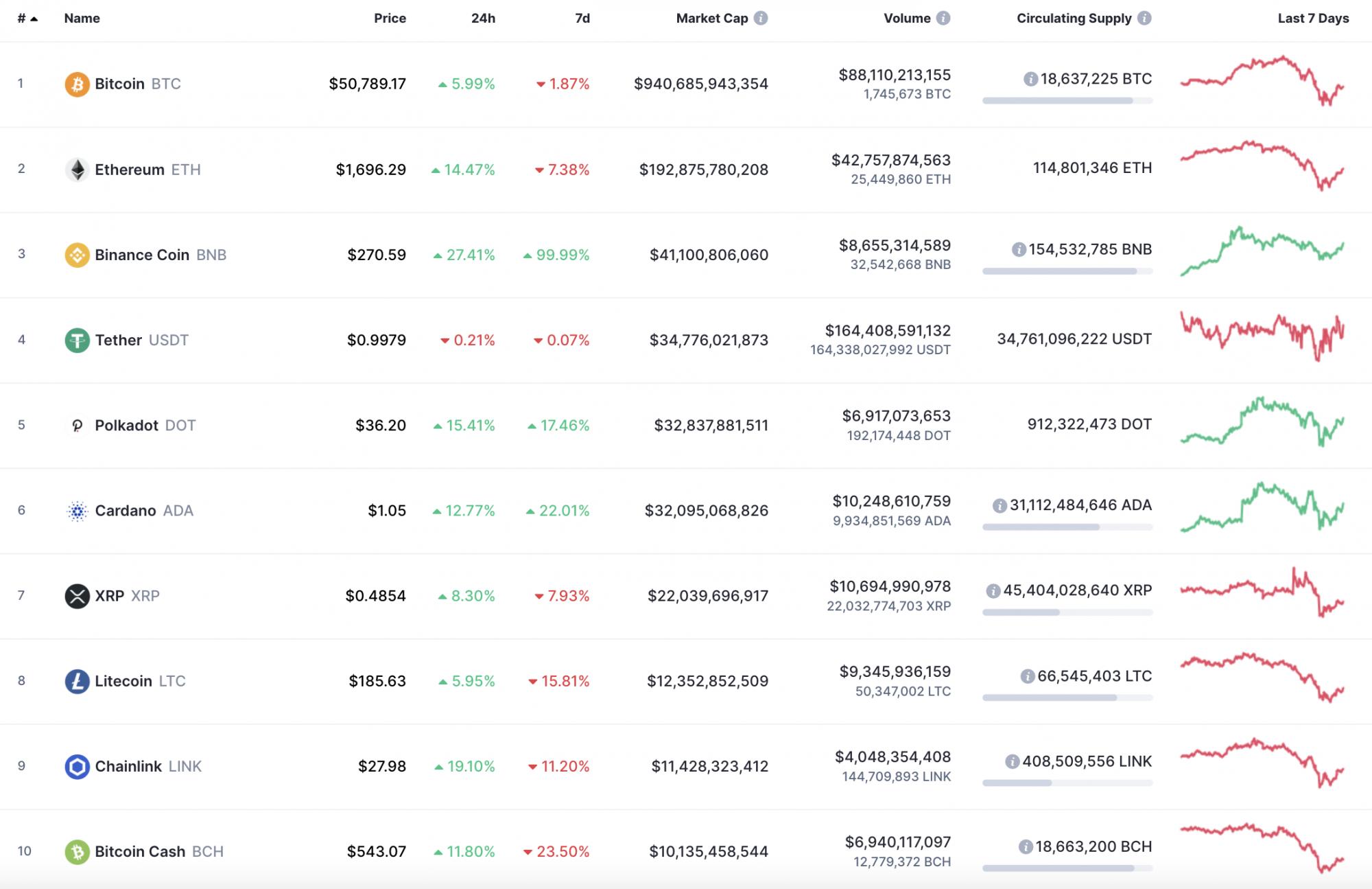 usd / btc coinmarketcap iniziare a fare trading in bitcoin