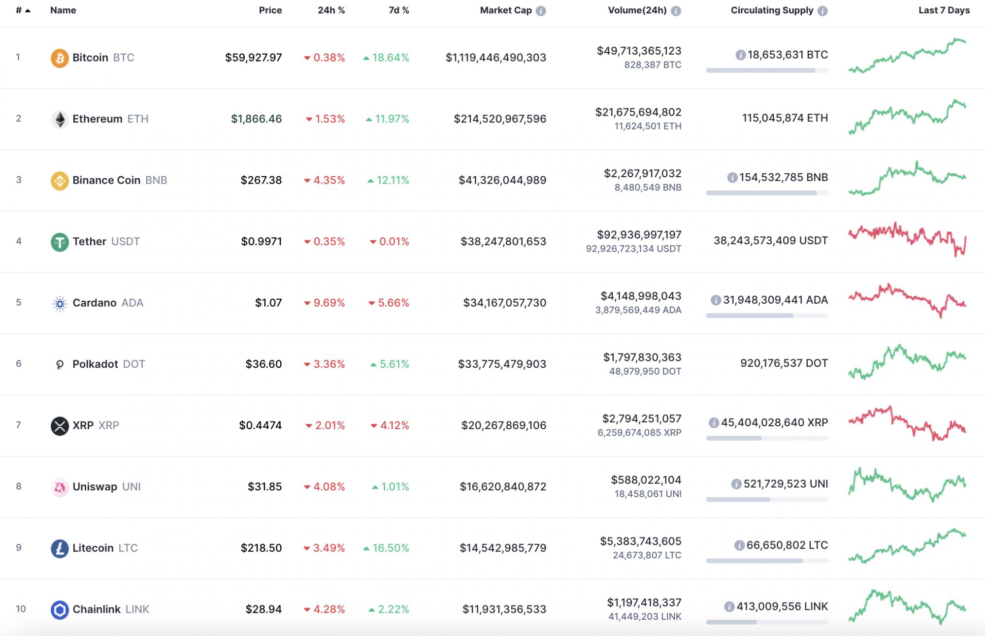coinmarketcap bitcoin usd 10000 satoshi a btc