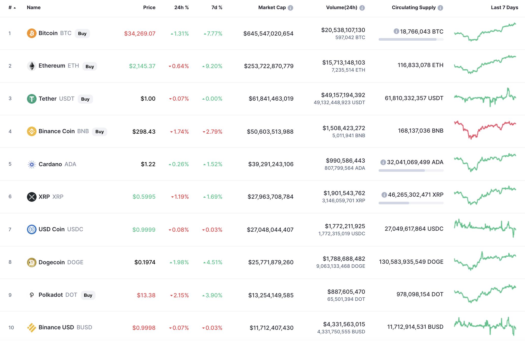 Principales monedas de CoinMarketCap