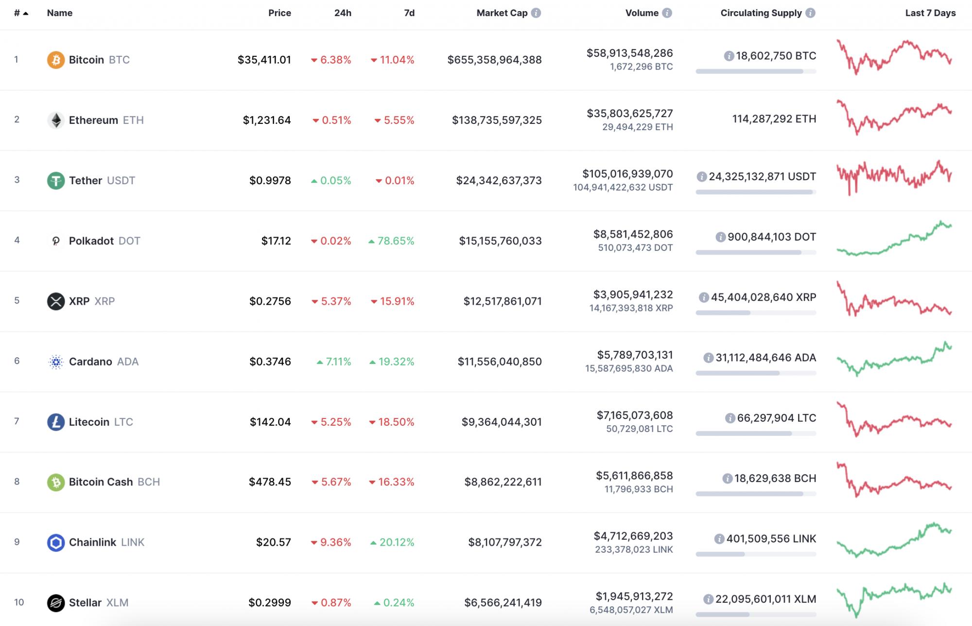 bitcoin ár usd coinmarketcap hogyan kell konvertálni a btc-t et a gdax-ban