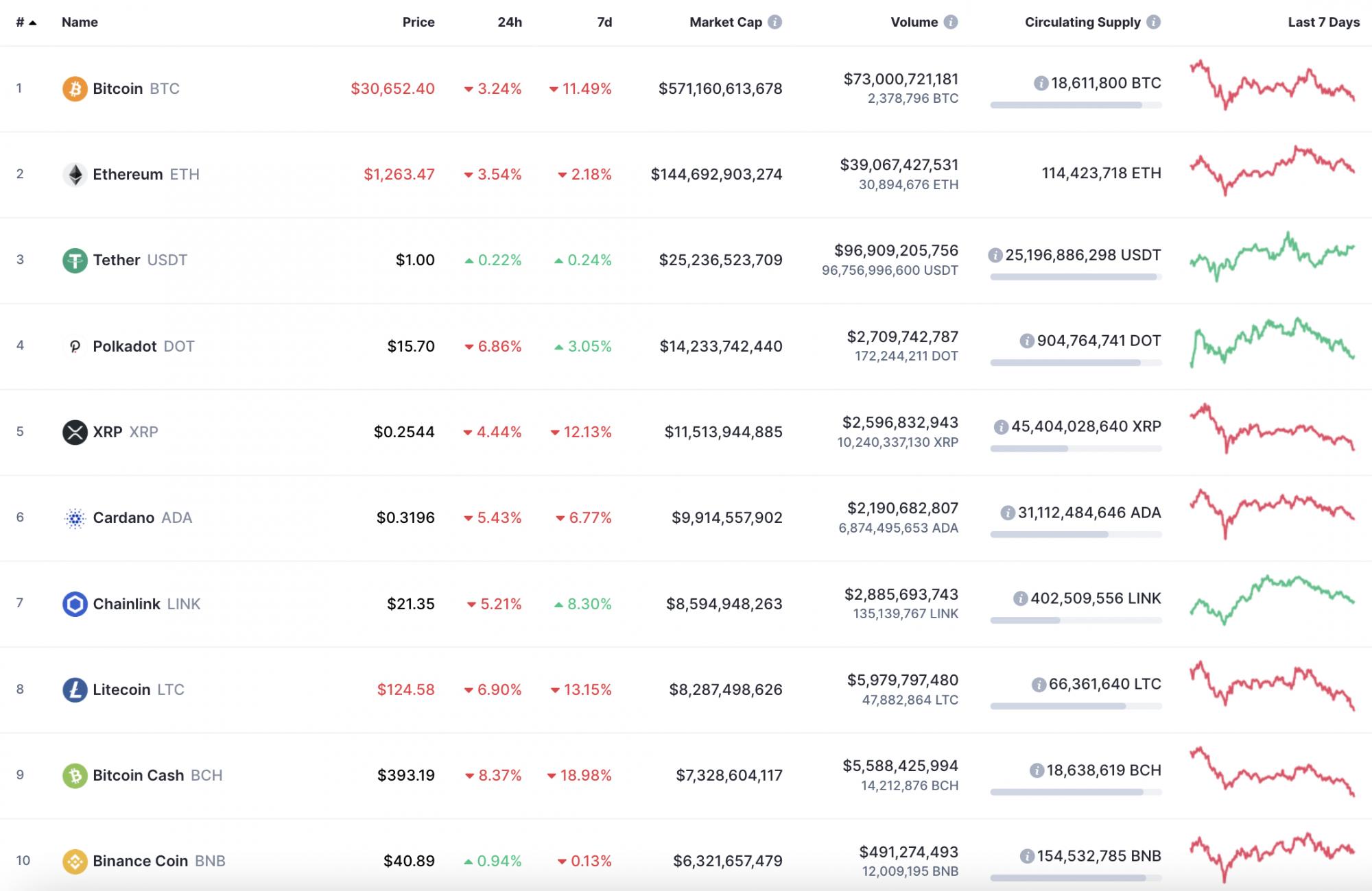 """Top CoinMarketCap - """"Chrome"""" internetinė parduotuvė"""