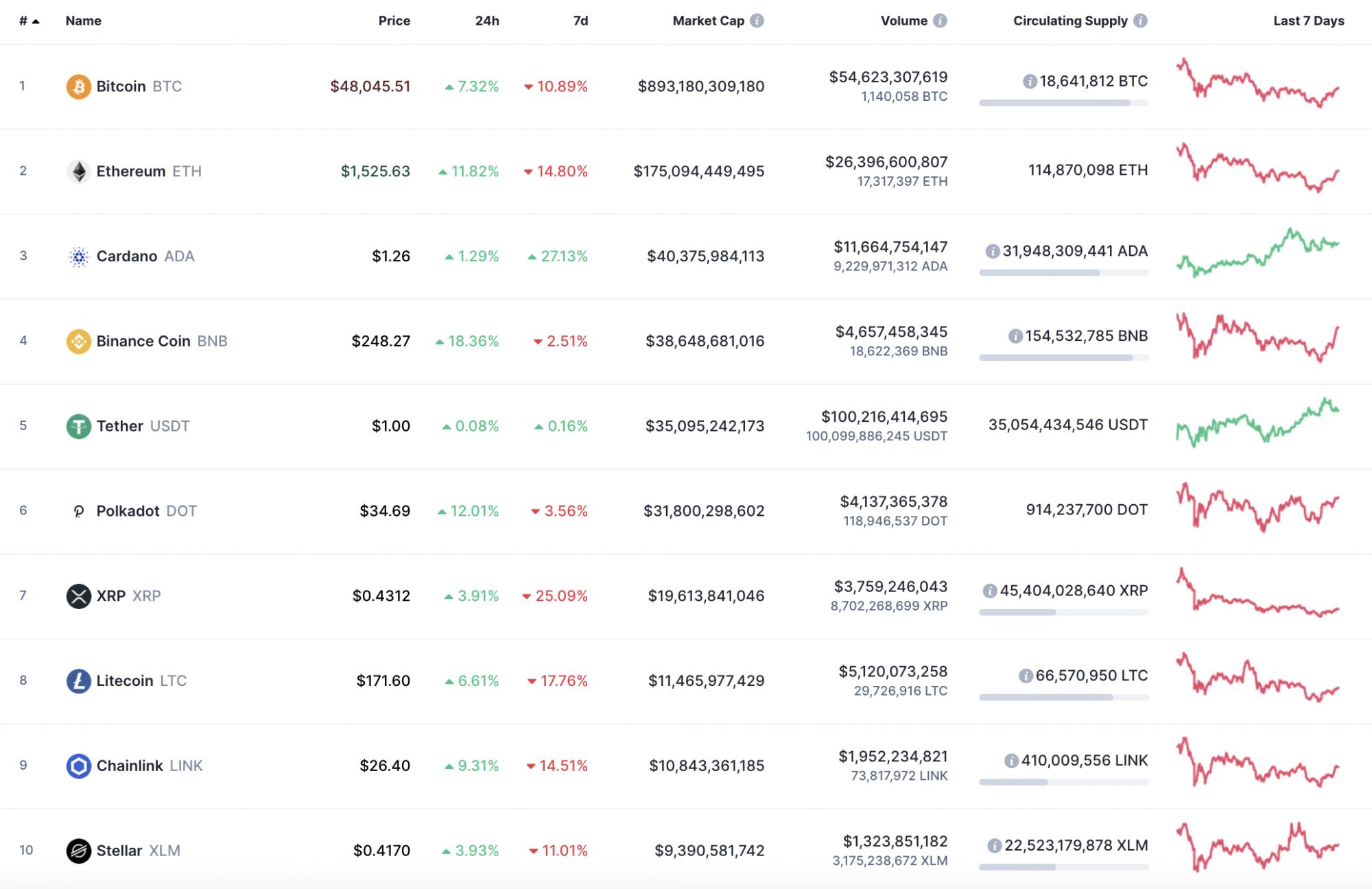 bitcoin ár usd coinmarketcap
