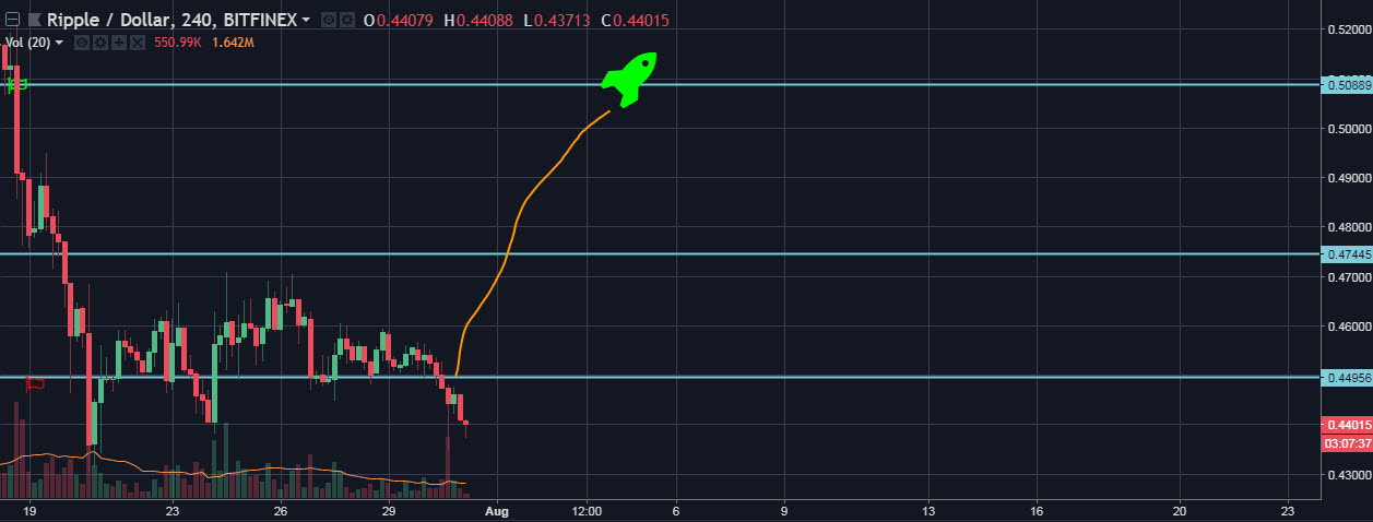 XRP/USD 4H chart