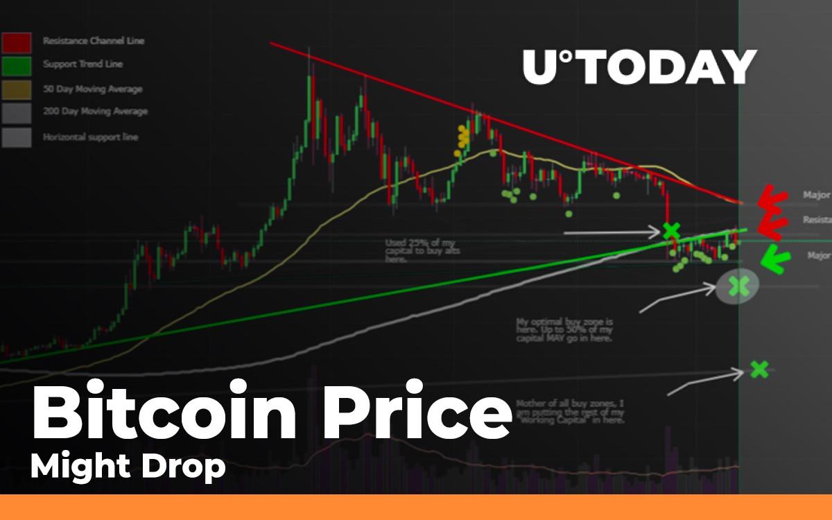bitcoin price drop today