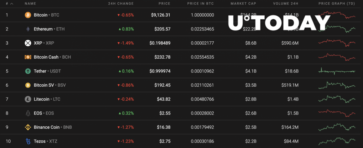 111top10coinsbycoinsts.png?itok=HZgU8PuK