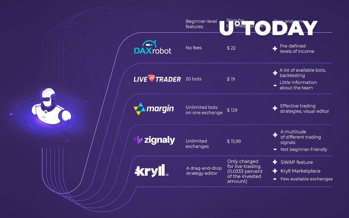 Top cryptocurrency ai trading platforms