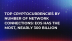 Top Cryptocurrencies by Number of Network Connections: EOS Has the Most, Nearly 300 Billion