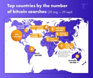 Weak Economies Show High Interest In Bitcoin: Research