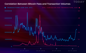 Bitcoin (BTC) Transaction Fees Continue Declining Despite Trading Volumes Being on the Rise