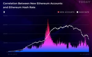 Ethereum (ETH) Hashrate Continues to Decline