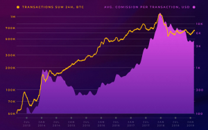 Number of Active Bitcoin Addresses Continues to Grow While BTC Price Remains in Limbo
