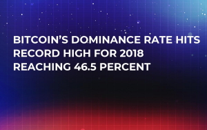 Bitcoin's Dominance Rate Hits Record High For 2018 Reaching 46.5 Percent