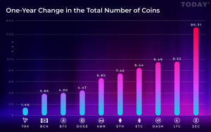 Zcash (ZEC), Litecoin (LTC), and Dash (DASH) Had Biggest One-Year Increase in Circulating Supply