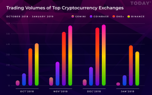 Binance, Coinbase and Other Major Exchanges Saw Their Bitcoin Trading Volumes Plunge This January