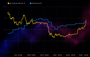 Bitcoin Price Rally Caused Huge Increase in Mining Difficulty