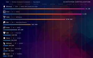 Biggest Cryptocurrency Ecosystems: Ethereum, Omni, Tron, and More