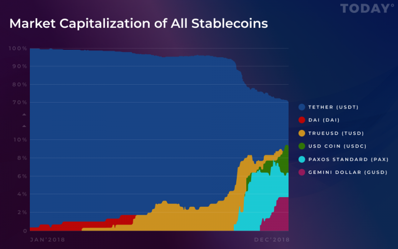 Tether Ceding Ground to Competitors as Stablecoin Wars Pick Up Steam: Research